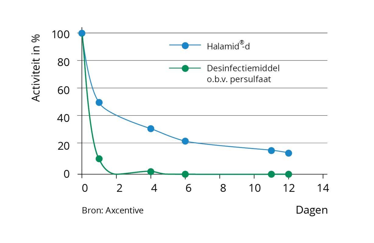 Halamid grafiek